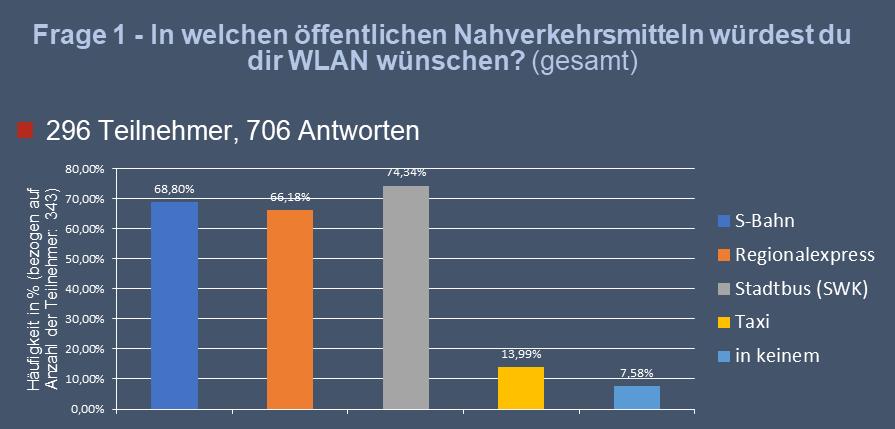 Umfrage: Ergebnisse der Frage in welchen öffentlichen Nahverkehrsmitteln würdest du dir WLAN wünschen? Die meisten würden sich WLAN im Stadtbus wünschen, direkt darauf folgt die S-Bahn und der Regionalexpress. Im Taxi brauchen die meisten kein WLAN.