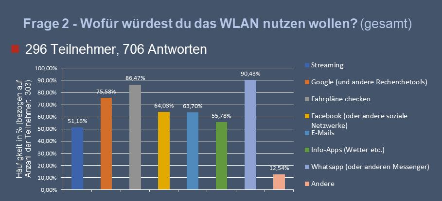 Ergebnisse auf die Frage, wofür das WLAN genutzt werden würde. Messenger, Fahrpläne checken, Suchmaschinen., soziale Netze, Streaming, Info-Apps undMail